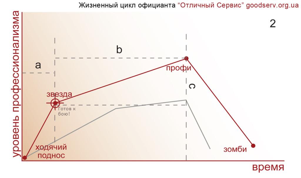 Periodi_prof_zhizni_oficianta