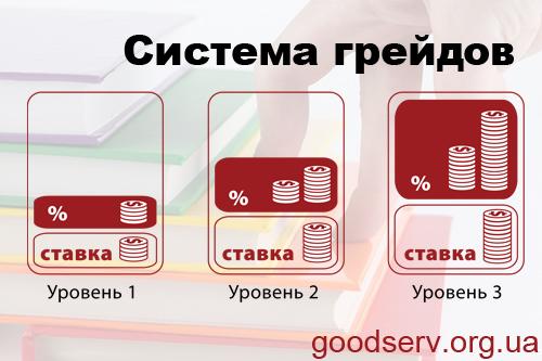 Система грейдов для официантов