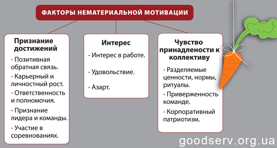Факторы нематериальной мотивации официантов