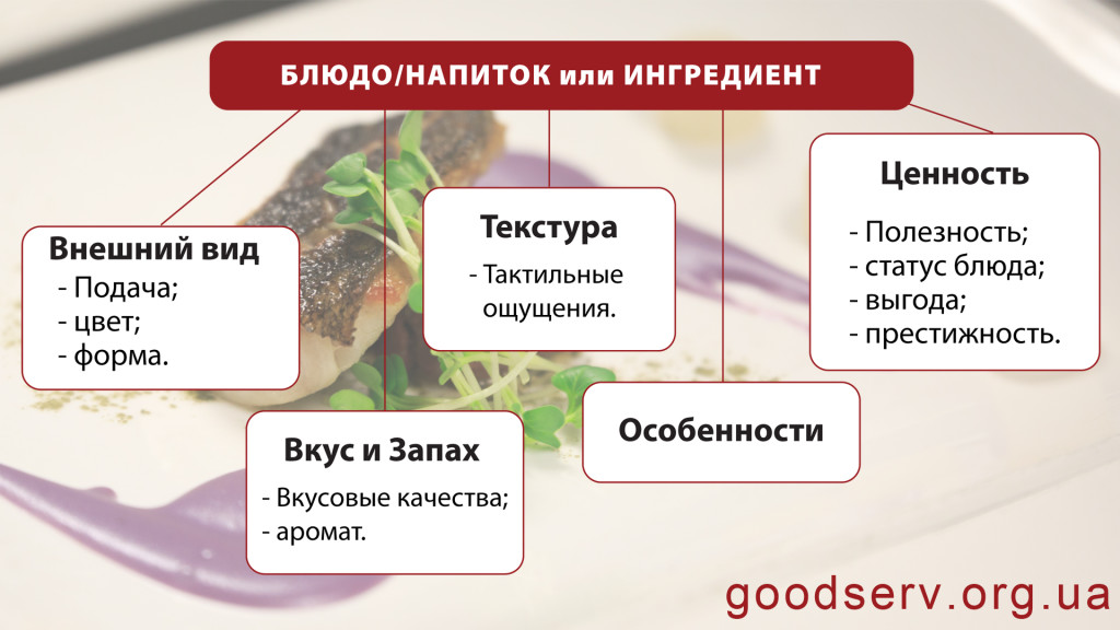 5 категорий для описания блюд